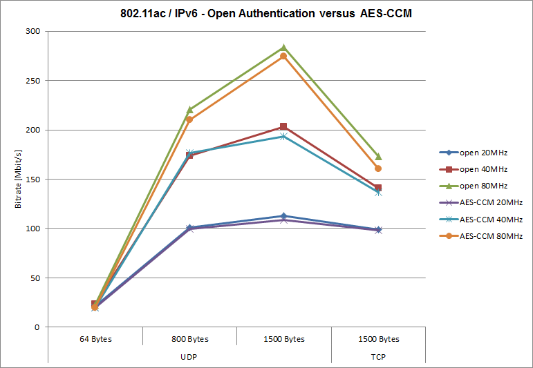 802.11ac,IPv6