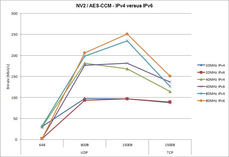 NV2,šifrování pomocí AES-CCM