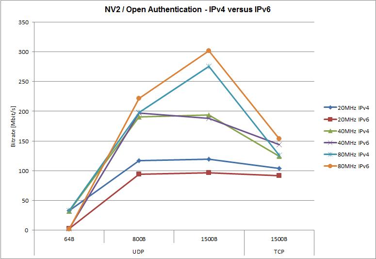 NV2, otevřená autentizace