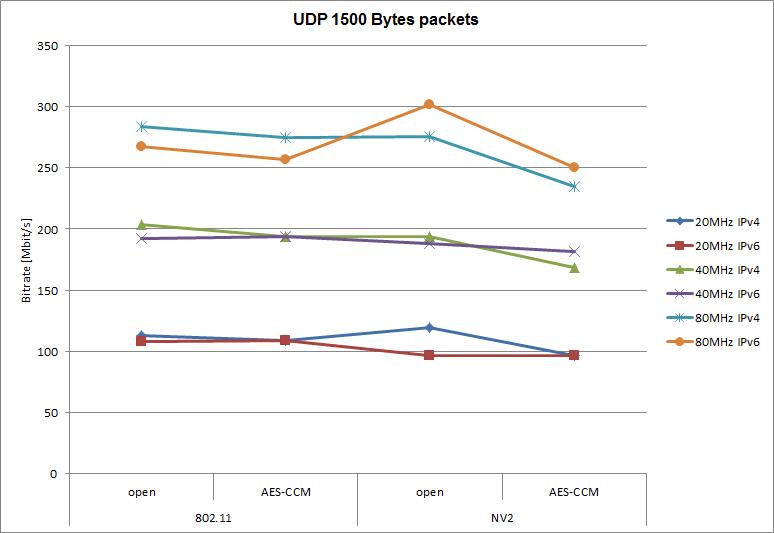 802.11 vs NV2 - Testování přenosové rychlosti UDP 1500 bajtových paketů