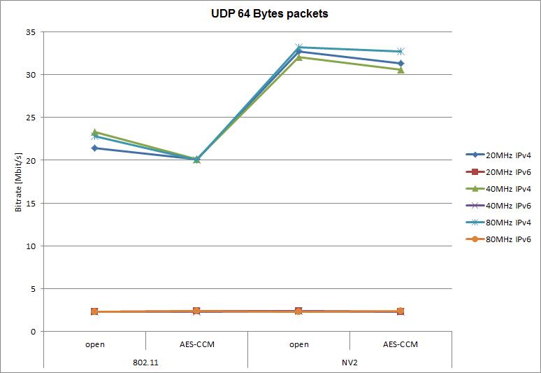 802.11 vs NV2 - Testování přenosové rychlosti UDP 64 bajtových paketů